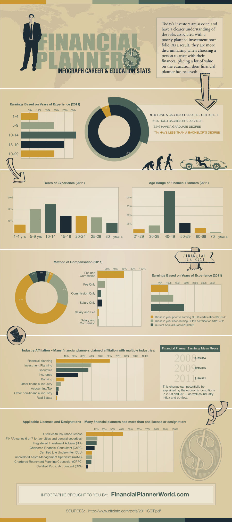 Financial Planner Infographic